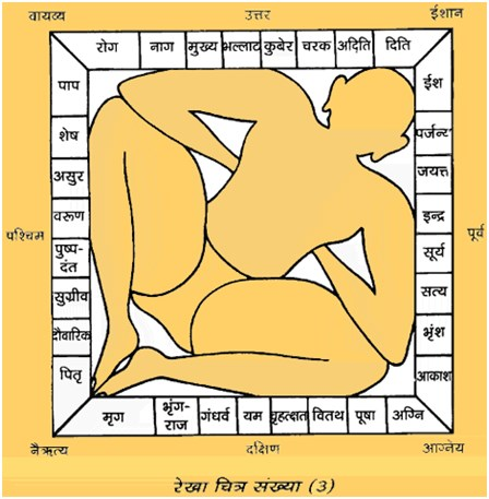 Vastu Shastra Tips for Building a House